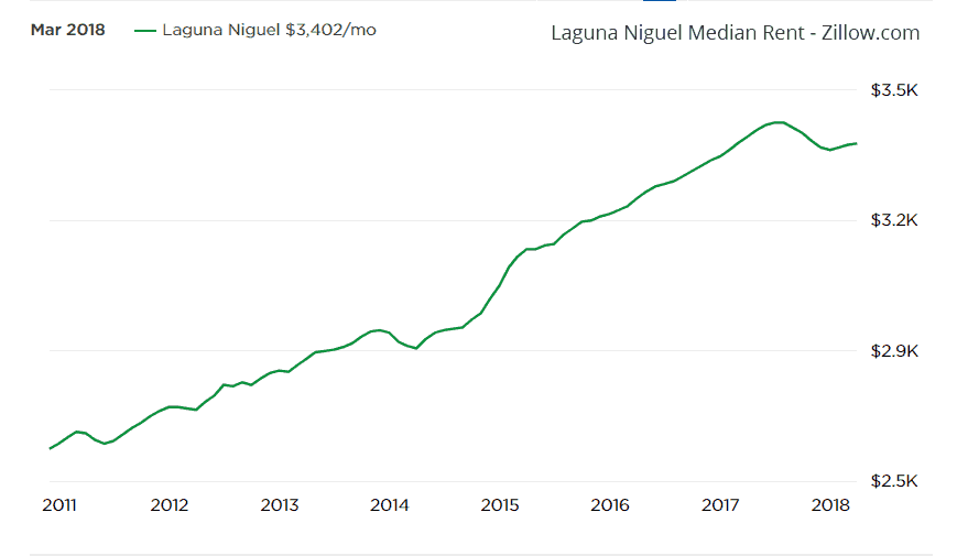Laguna Niguel hard money lender - median rents zillow
