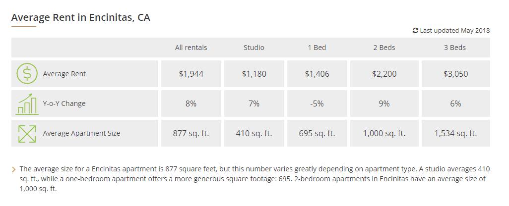Encinitas hard money lender - rent trends