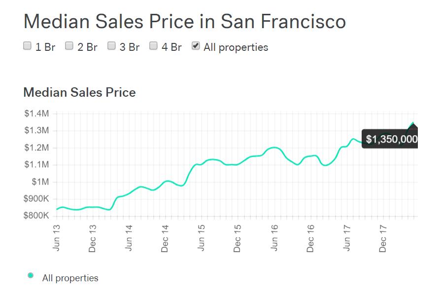san francisco hard money market trends graph